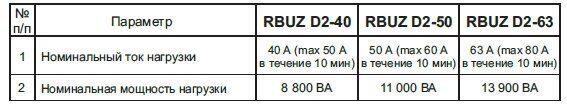 rbuz_D2 характеристики
